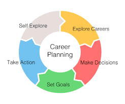 Career Planning Cycle